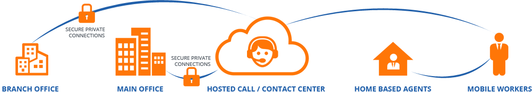 hosted-call-center2a-contact